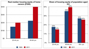 Author's own calculations from the Australian Bureau of Statistics Surveys of Income and Housing.