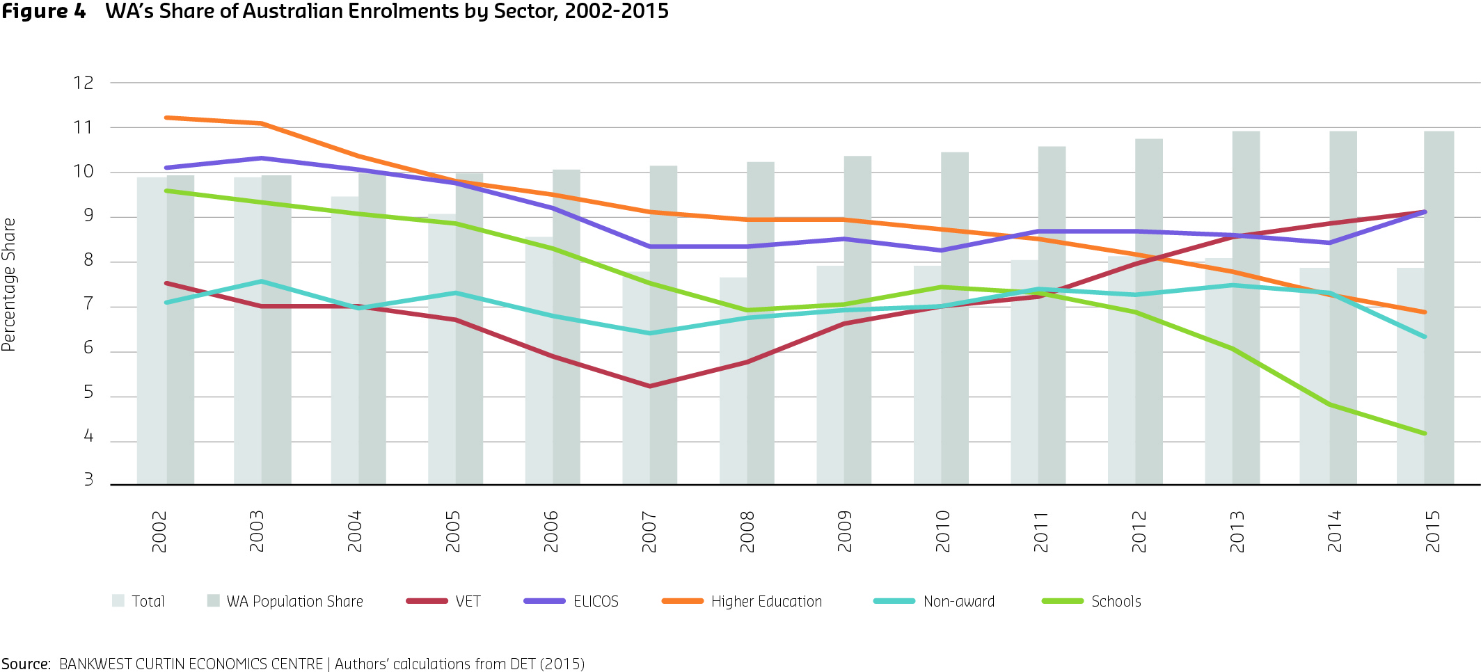 Figure 4 WA¹s Share of Australian Enrolments by Sector 2002-2015